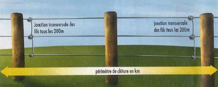 clôture électrique