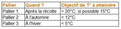 pallier temperature